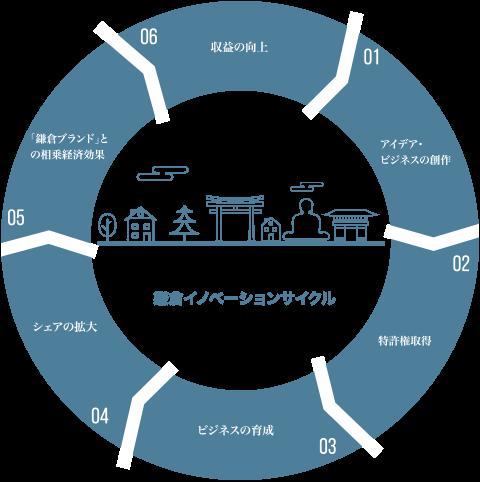 鎌倉イノベーションサイクル